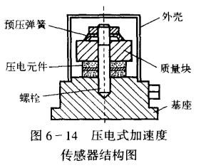 压电加速度传感器结构图
